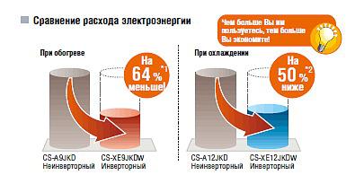 Очистка воздуха кондиционеров Panasonic CS-TE HKE/CU-TE HKE