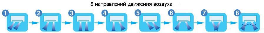 8 направлений движения воздуха