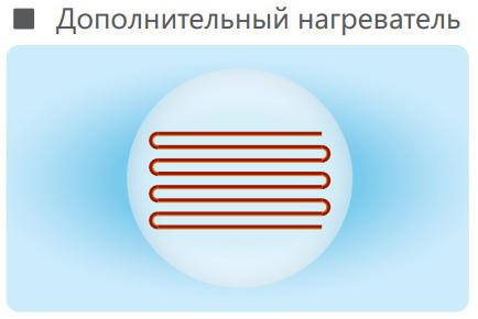 Благодаря встроенному электронагревателю возможно увеличить мощность в режиме обогрева дополнительно на 3,5 кВт.Температурный диапазон работы на обогрев до -10°С наружного воздуха.