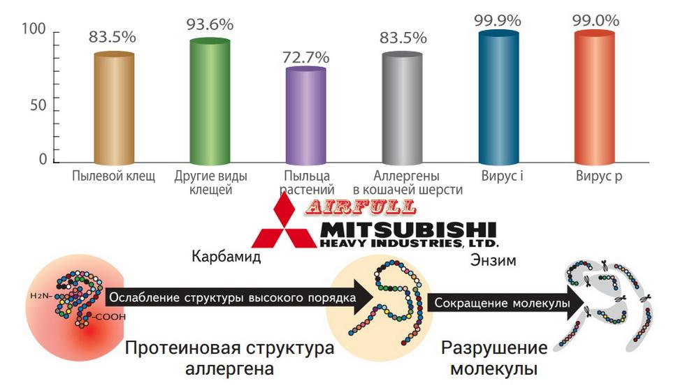 Опциональная система очистки в кондиционере Митсубиси Хеви