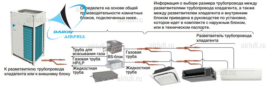 ВС-контроллеры типа Daikin BSVQ-P