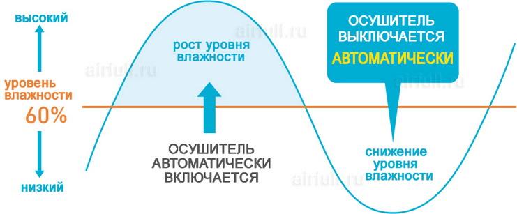 график работы осушителя Daikin «Karaie»