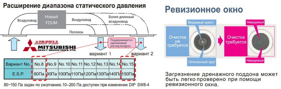 Расширение диапазона статического давления и ревизионное окно дренажного поддона внутреннего блока кондиционера Mitsubishi Heavy FDUM