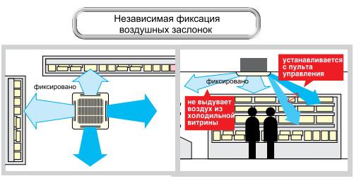 характеристики кондиционера VRF Mitsubishi Electric PLFY-P VBM-E