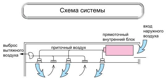 характеристики кондиционера VRF Mitsubishi Electric PEFY-P VMH-E-F