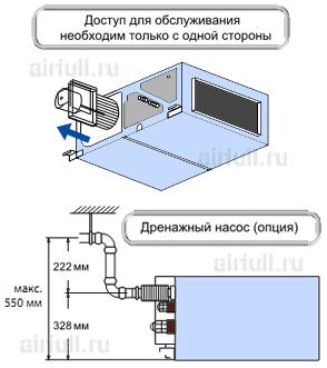 характеристики кондиционера VRF Mitsubishi Electric PEFY-P VMH-E