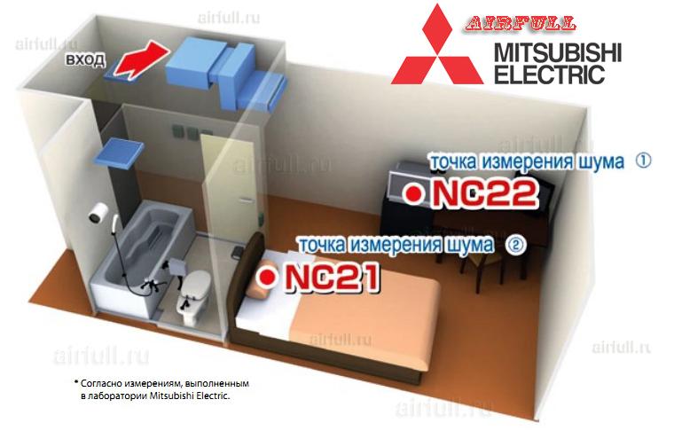 характеристики канального кондиционера VRF Mitsubishi Electric PEFY-P VMR-E