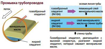 Промывка трубопроводов VRF Mitsubishi Electric PUHY-RP YSJM-A