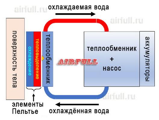 схема работы прототипа индивидульного кондиционера Fujitsu