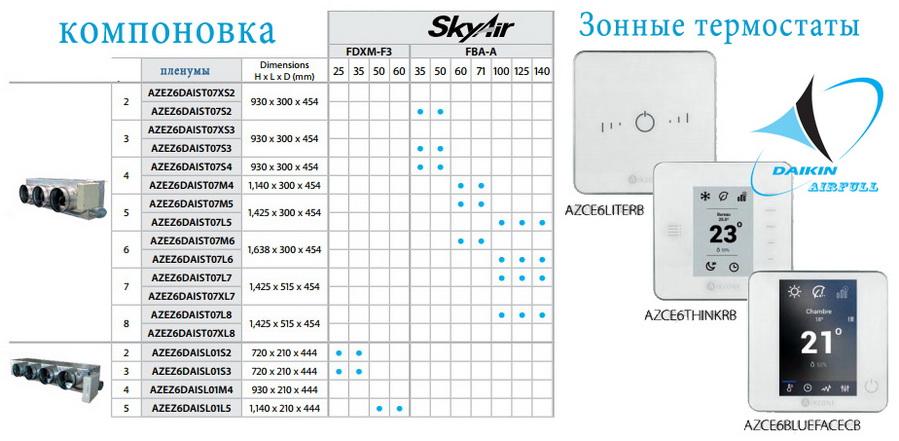 Мультизонный комплект для канального кондиционера Daikin