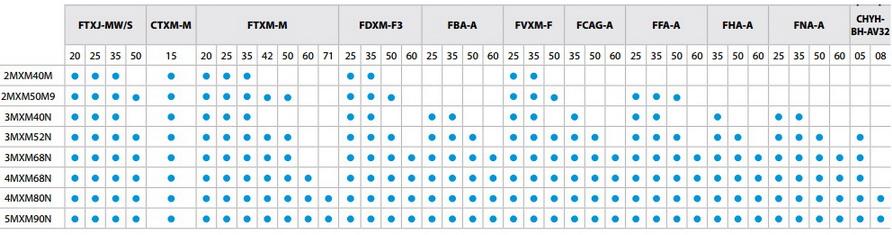 Таблица компоновки внутренних блоков с наружными мультисплит системы Daikin