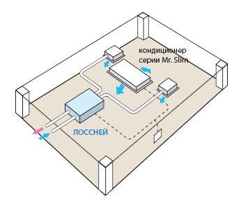 Вентиляционная установка Mitsubishi Electric Lossnay