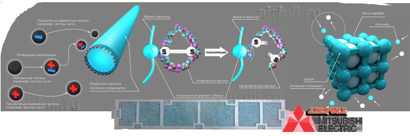 Антиаллергенный энзимный фильтр тонкой очистки кондиционера Mitsubishi Electric MSZ-HJ_VA-ER