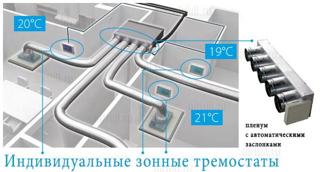 Индивидуальные зонные термостаты и пленумы для канального кондиционера Daikin