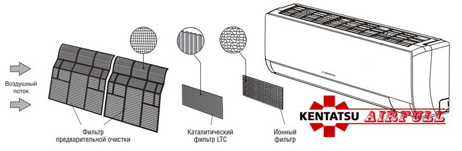 Схема многоступенчатой очистки воздуха кондиционера Kentatsu
