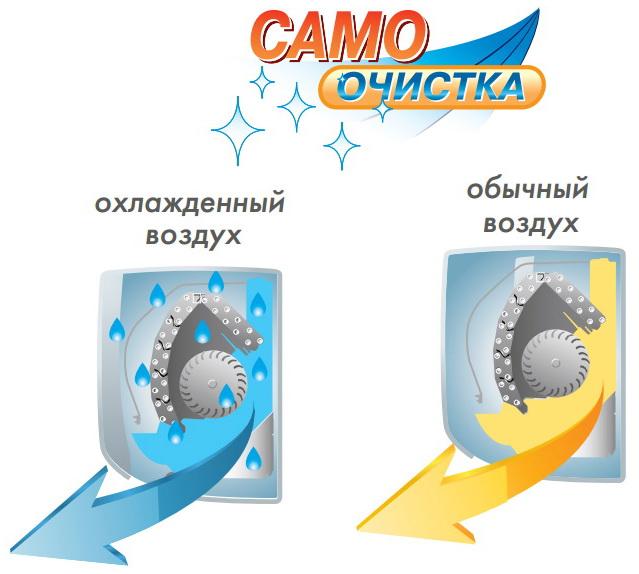 Самоочистка  препятствует скоплению влаги на теплообменнике сплит-системы.Когда кондиционер работает  в  режиме охлаждения, на теплообменнике внутрен- него блока конденсируется влага из окру- жающего воздуха.  Благодаря  самоочистке во внутреннем блоке  никогда  не  образуется  сырость, плесень, неприятный запах. После выклю- чения кондиционера вентилятор работа- ет ещё 20 минут, осушая теплообменник, а затем выключается автоматически.