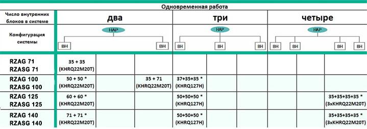 таблица совмещения блоков кондиционера Daikin RZA по схемам Twin, Triple и Double Twin