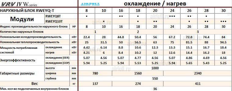 Таблица совмещения секций кондиционеров DAIKIN RWEYQ-T VRV 4
