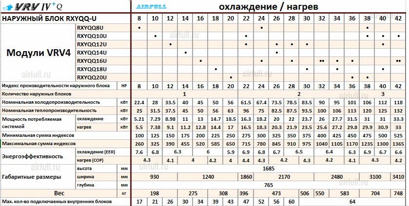 Таблица совмещения секций кондиционеров DAIKIN VRV-IV RXYQQ-U