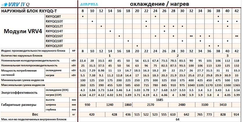 Таблица совмещения секций кондиционеров DAIKIN VRV-IV RXYQQ-T