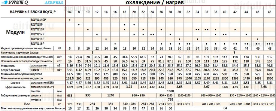Таблица совмещения секций кондиционеров DAIKIN RQYQ-P VRV III