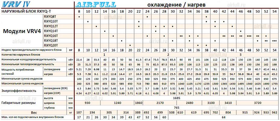 Таблица совмещения модулей кондиционеров DAIKIN VRV RXYQ-T