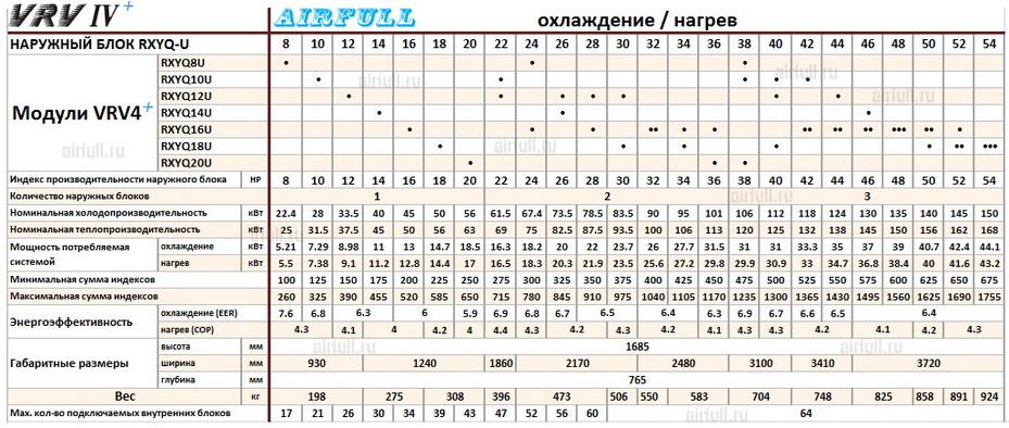 Таблица совмещения модулей кондиционеров DAIKIN VRV RXYQ-U
