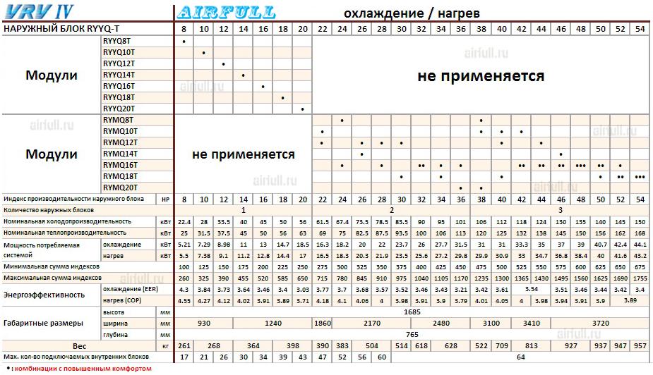 Таблица совмещения секций кондиционеров DAIKIN VRV RYMQ-T и RYYQ-T
