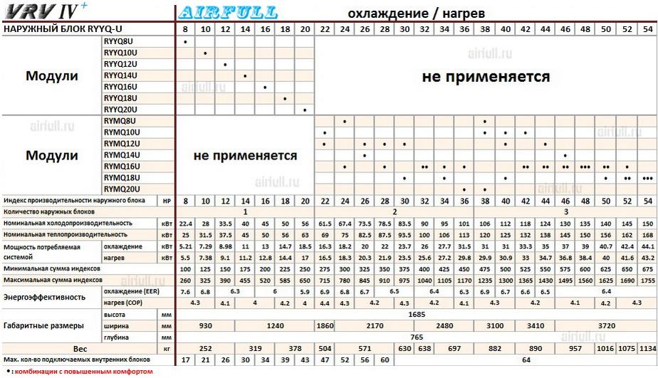 Таблица совмещения секций кондиционеров DAIKIN VRV RYMQ-U и RYYQ-U
