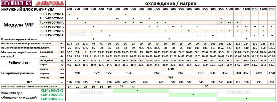 Таблица совмещения секций кондиционеров VRF Mitsubishi Electric PUHY-P YJM-A