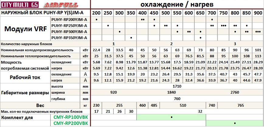 Таблица совмещения секций кондиционеров VRF Mitsubishi Electric  PUHY-RP YSJM-A