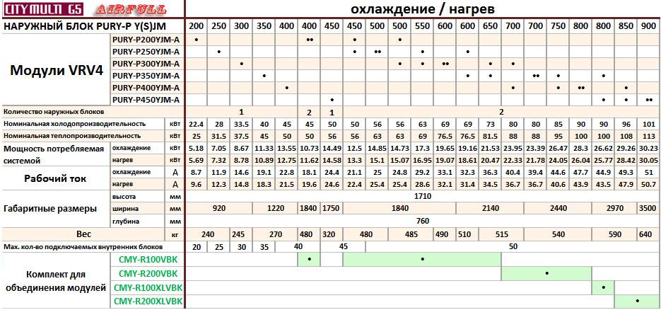 Таблица совмещения секций кондиционеров VRF Mitsubishi Electric PURYP Y(S)JM