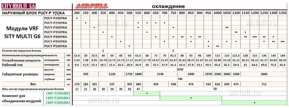 Таблица совмещения секций кондиционеров VRF Mitsubishi Electric PUCY-P Y(S)KA