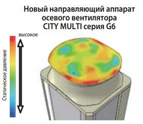 Новый направляющий аппарат осевого вентилятора Mitsubishi Electric CITY MULTI G6 (серия Y)