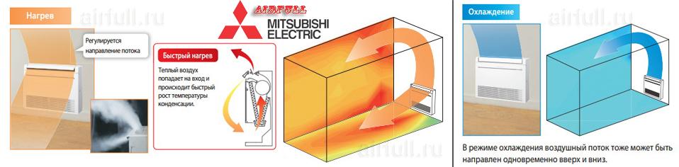 опции воздухообмена напольного кондиционера Mitsubishi Electric MFZ-KJ