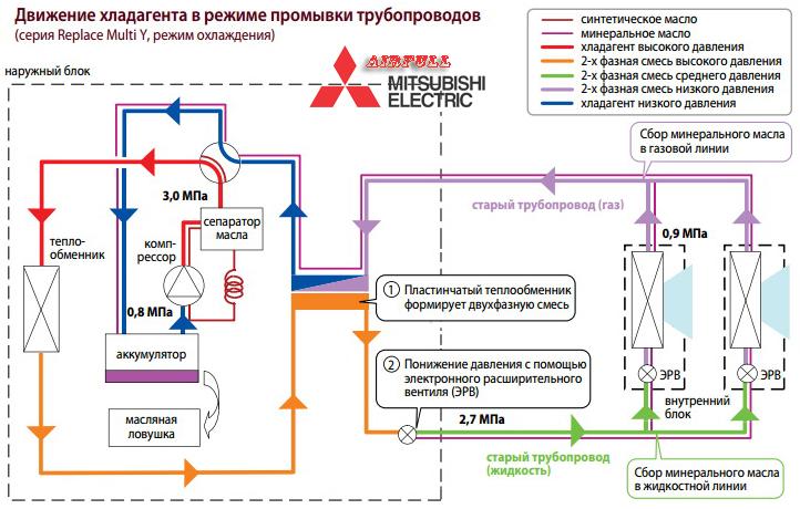 Движение хладагента в режиме промывки трубопроводов VRF Mitsubishi Electric PUHY-RP YSJM-A