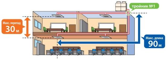 Система трубопроводов хладагента наружного блока Mitsubishi Electric CITY MULTI G6 (серия YLM)