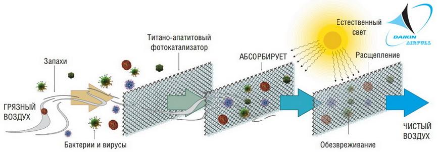 Титан-апатитовый фотокаталитический фильтр очистки воздуха Daikin
