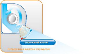 Система оптимального воздухораспределения