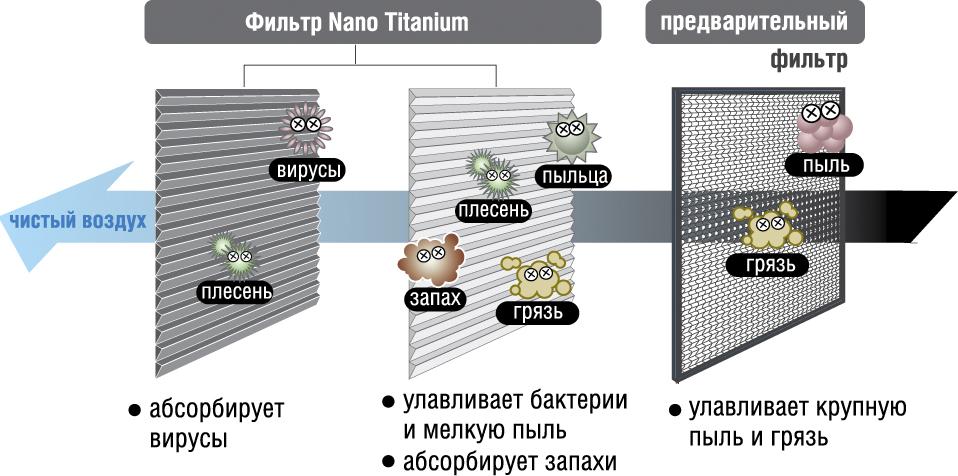 Система очистки воздуха Wasabi Nano Titanium в кондиционере Hitachi