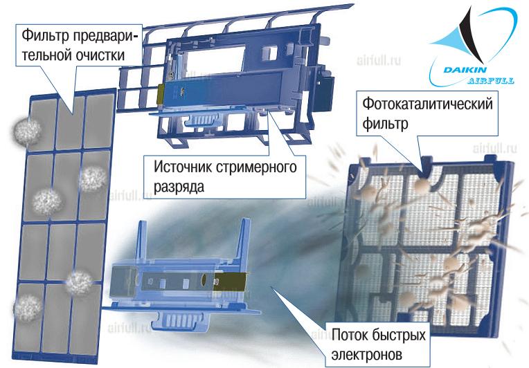 система очистки воздуха в кондиционере Daikin FTXZ N/RXZ N
