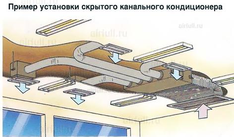 пример установки канального кондиционера