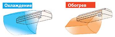 Эффективное управление потоком воздуха при помощи заслонки в подпотолочном кондиционере Toshiba