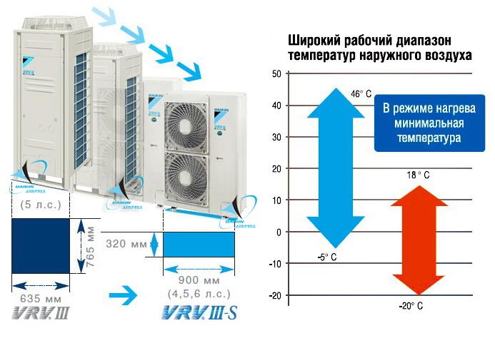кондиционеры Mini VRVIII-S Daikin RXYSQ-P8V/Y
