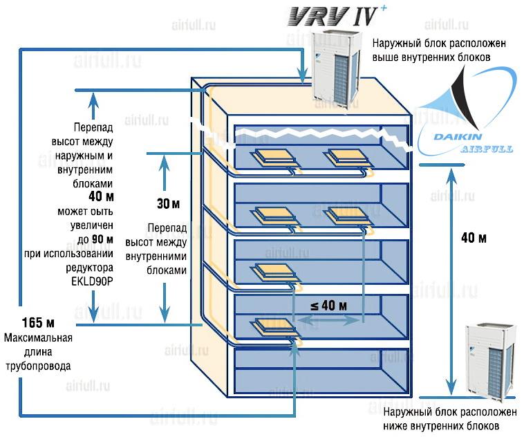 перепады высот блоков кондиционера Daikin VRV 4+