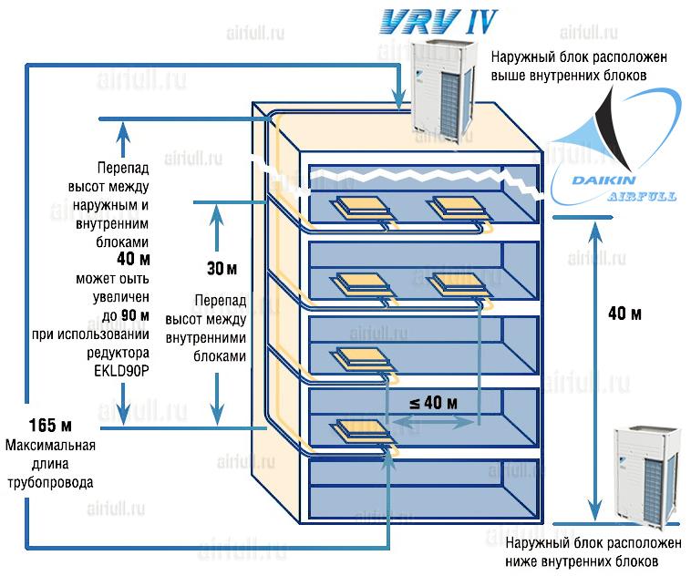 перепады высот блоков кондиционера Daikin VRV 4