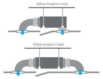 Разнообразие подключения воздуховодов в канальном кондиционере