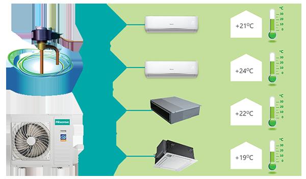 Индивидуальное управление каждым внутренним блоком в кондиционерах мультисплит Hisense