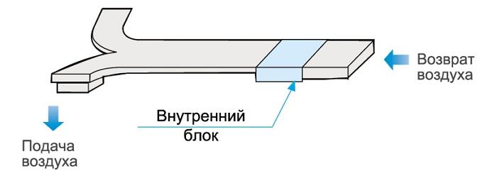 Высокое внешнее статическое давление канального кондиционера Midea