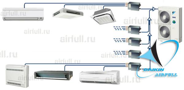 внутренние блоки для Extra Multi инвертерного типа DAIKIN RXYQ-PR1
